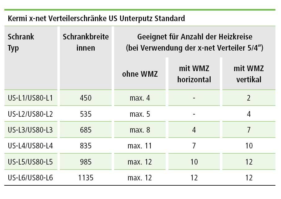 Kermi X Net Verteilerschrank Us Unterputz Standard Baddepot De